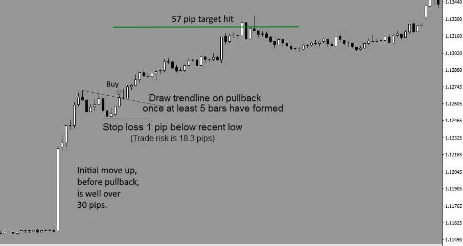 EURUSD NFP forex strategy