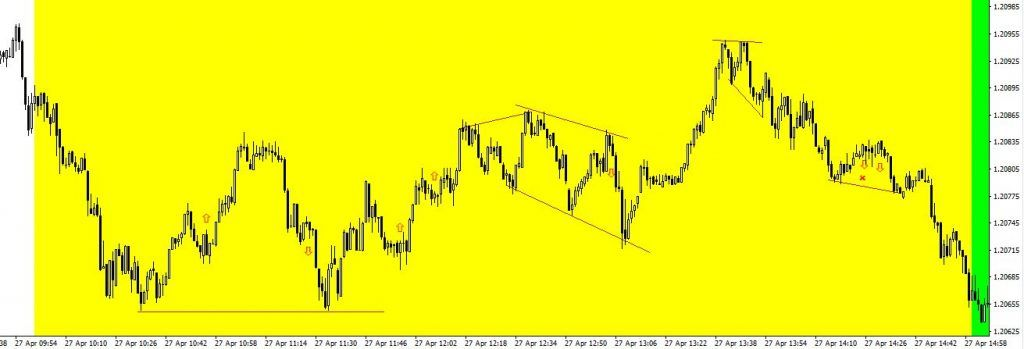 eurusd day trading with 1000