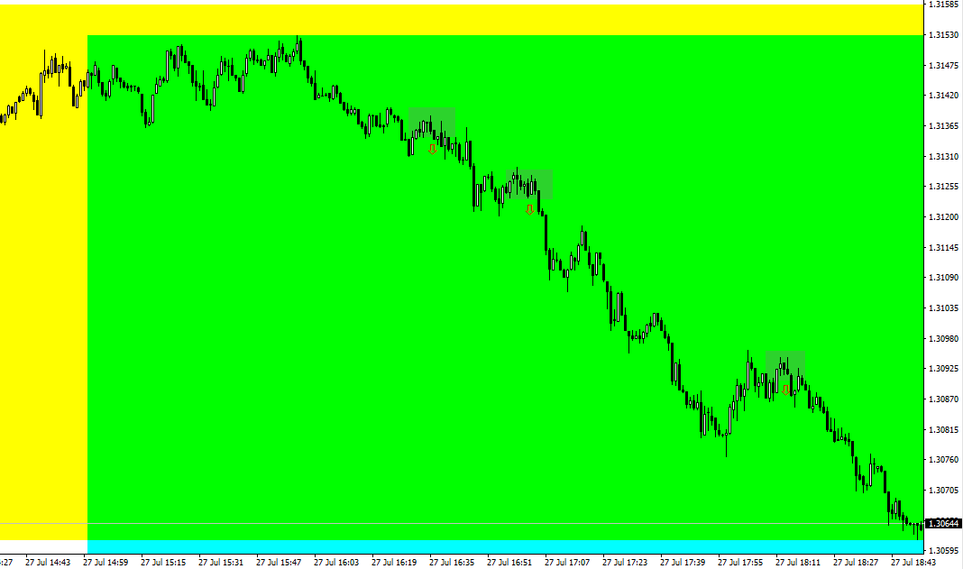 day trading GBPUSD during US session